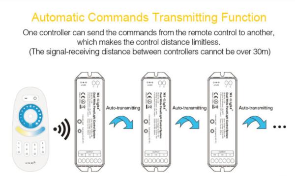 MI-LIGHT LED PANEEL 4 ZONE CONTROLLER-4415
